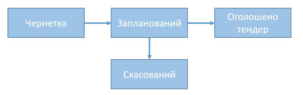 статуси плану