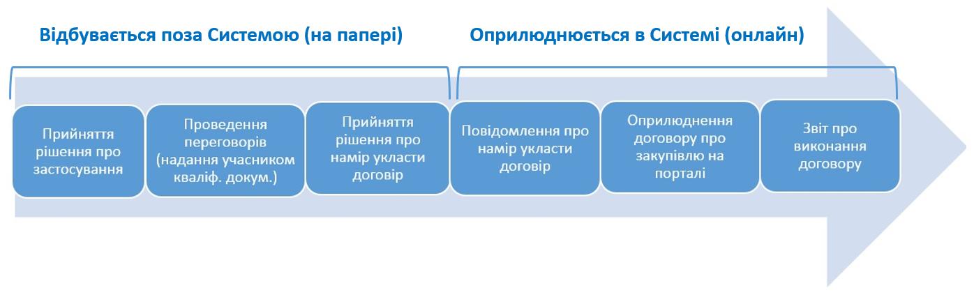Схема переговорної процедури