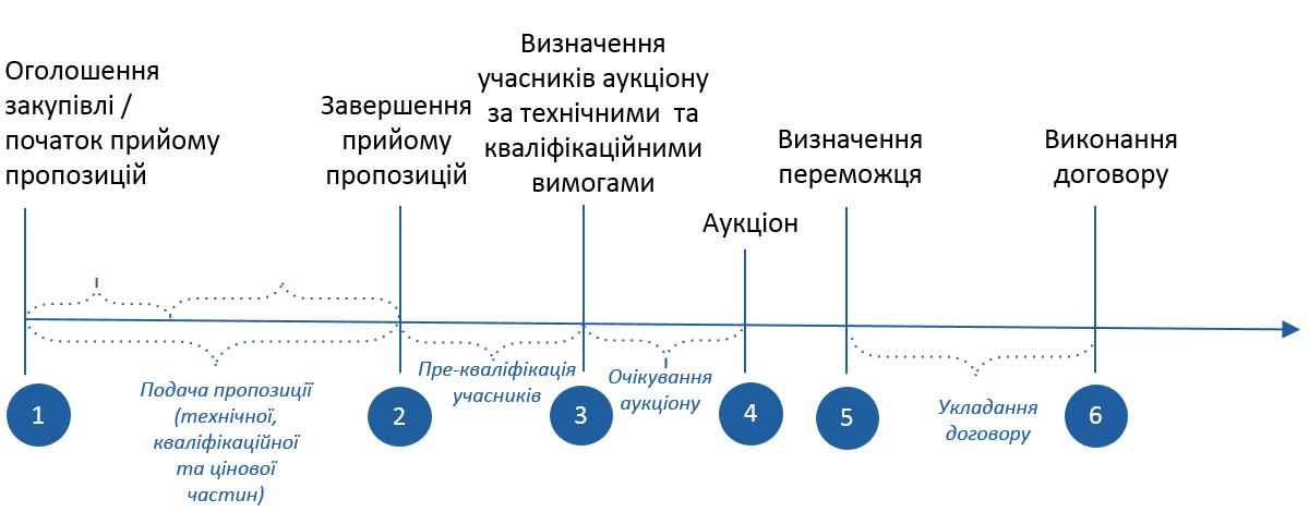 Етапи відкритих торгів з публікацією англійською мовою