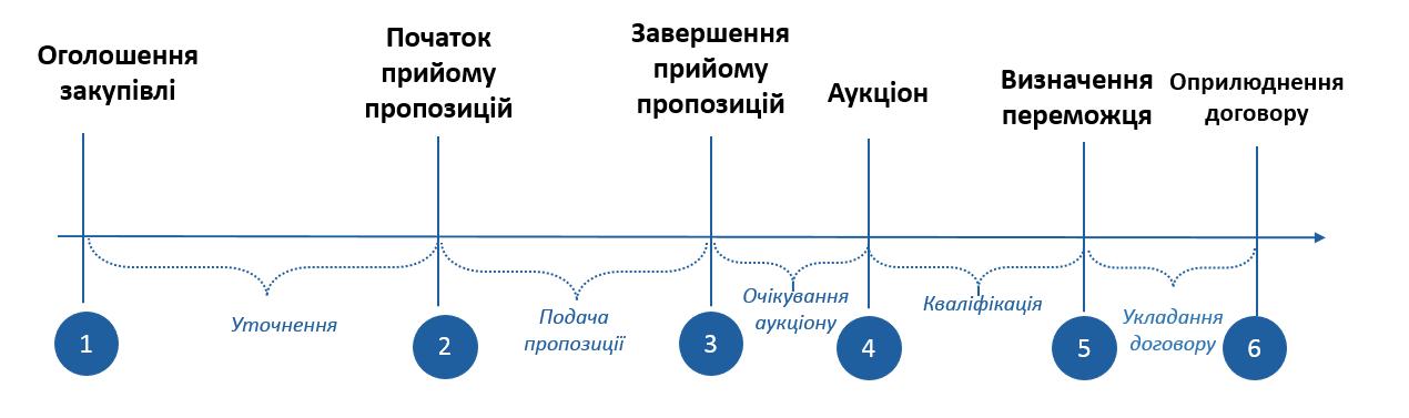 Етапи допорогових закупівель