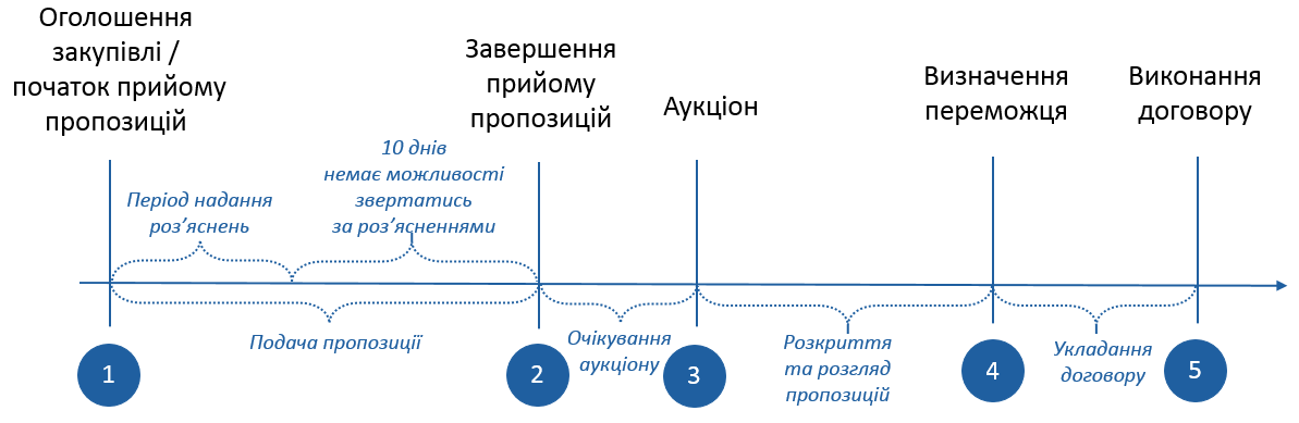 Етапи відкритих торгів